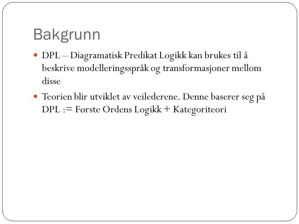 Bakgrunn DPL – Diagramatisk Predikat Logikk kan brukes til å beskrive modelleringsspråk og transformasjoner mellom disse Teorien blir utviklet av veilederene.