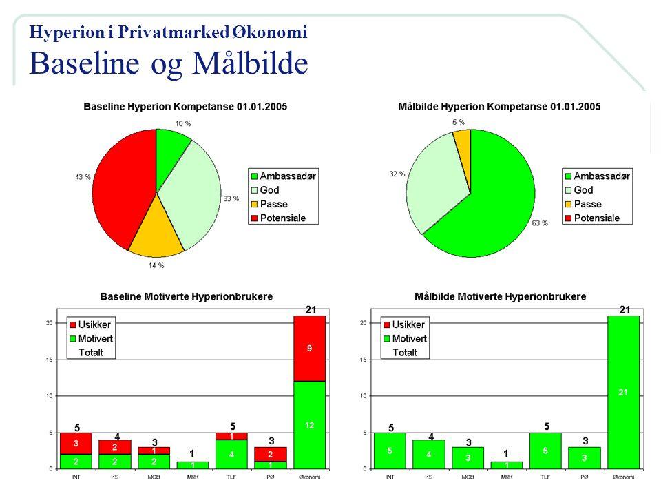 5 Hyperion i Privatmarked Økonomi Baseline og Målbilde Hyperion i Privatmarked Økonomi Baseline