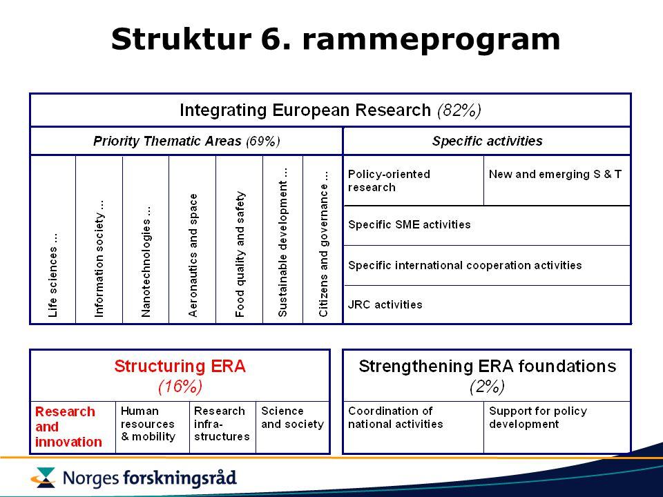 Struktur 6. rammeprogram