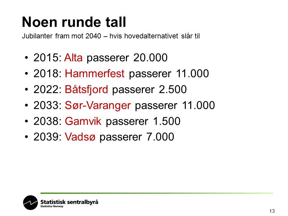 13 Noen runde tall Jubilanter fram mot 2040 – hvis hovedalternativet slår til 2015: Alta passerer 20.000 2018: Hammerfest passerer 11.000 2022: Båtsfj