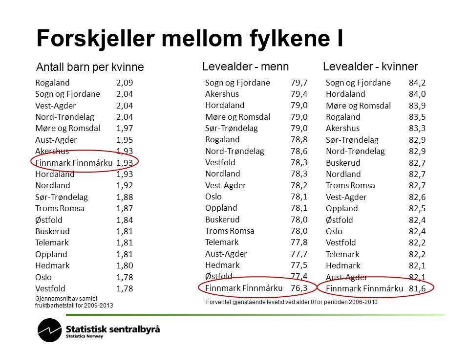 Forskjeller mellom fylkene I Antall barn per kvinne Rogaland2,09 Sogn og Fjordane2,04 Vest-Agder2,04 Nord-Trøndelag2,04 Møre og Romsdal1,97 Aust-Agder
