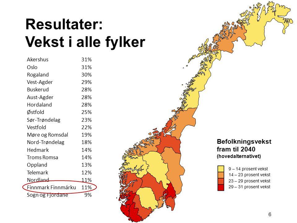 6 Resultater: Vekst i alle fylker Akershus31% Oslo31% Rogaland30% Vest-Agder29% Buskerud28% Aust-Agder28% Hordaland28% Østfold25% Sør-Trøndelag23% Ves