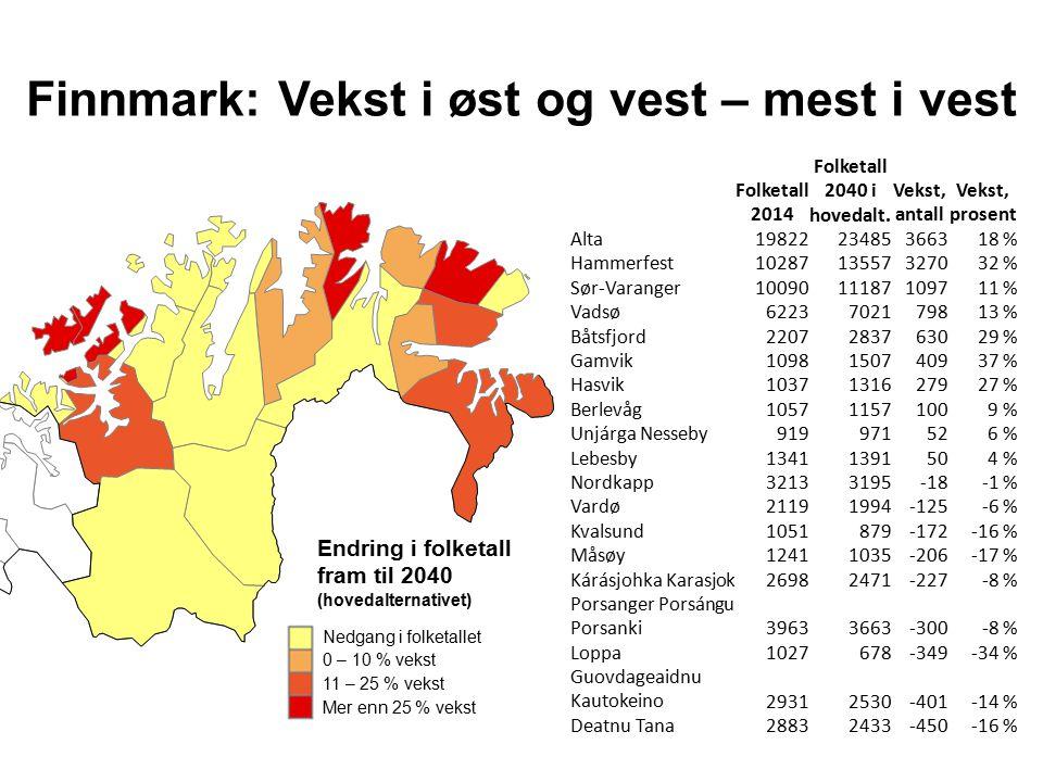 Finnmark: Vekst i øst og vest – mest i vest Endring i folketall fram til 2040 (hovedalternativet) Nedgang i folketallet 0 – 10 % vekst 11 – 25 % vekst