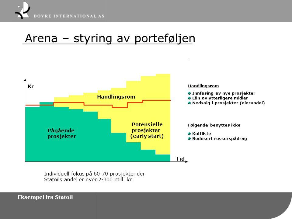 Arena – styring av porteføljen Handlingsrom Innfasing av nye prosjekter Lån av ytterligere midler Nedsalg i prosjekter (eierandel) Følgende benyttes i