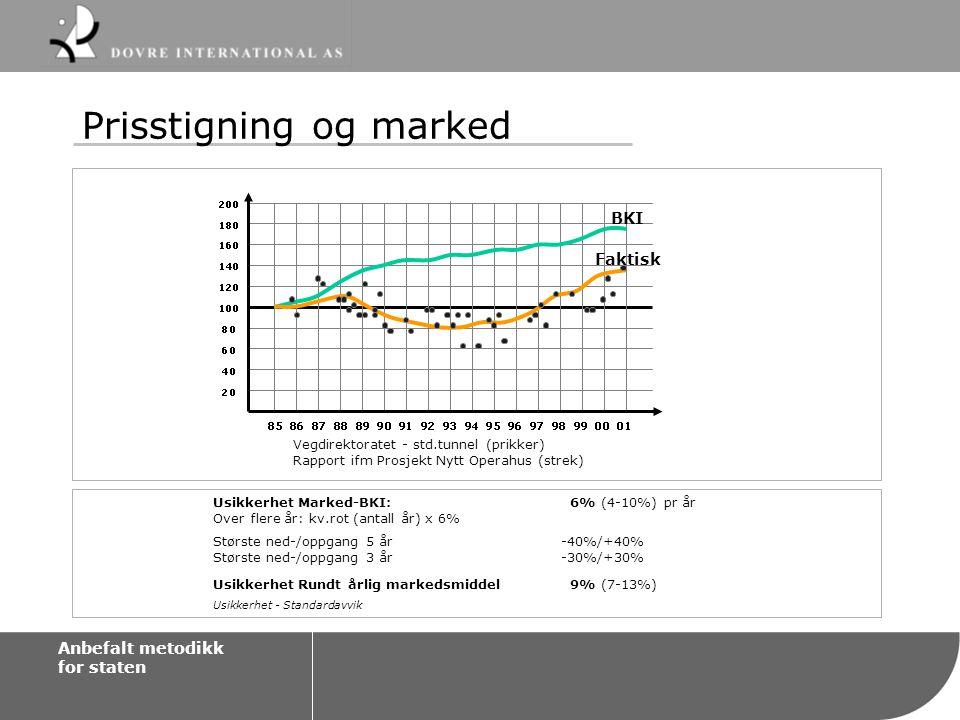 Prisstigning og marked Usikkerhet Marked-BKI: 6% (4-10%) pr år Over flere år: kv.rot (antall år) x 6% Største ned-/oppgang 5 år-40%/+40% Største ned-/