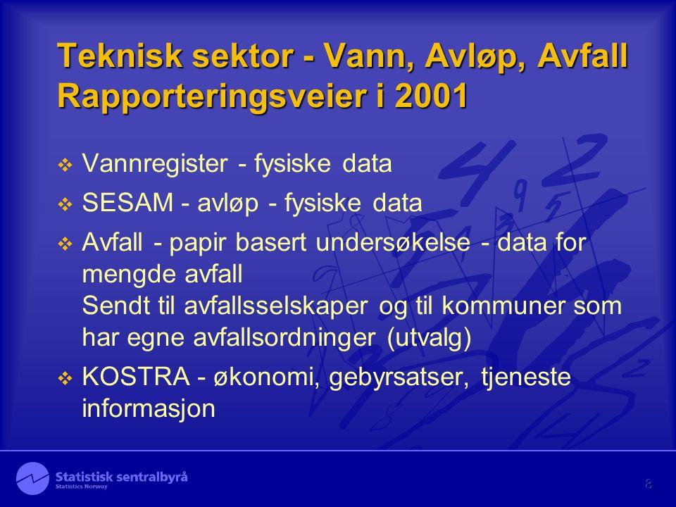 8 Teknisk sektor - Vann, Avløp, Avfall Rapporteringsveier i 2001  Vannregister - fysiske data  SESAM - avløp - fysiske data  Avfall - papir basert