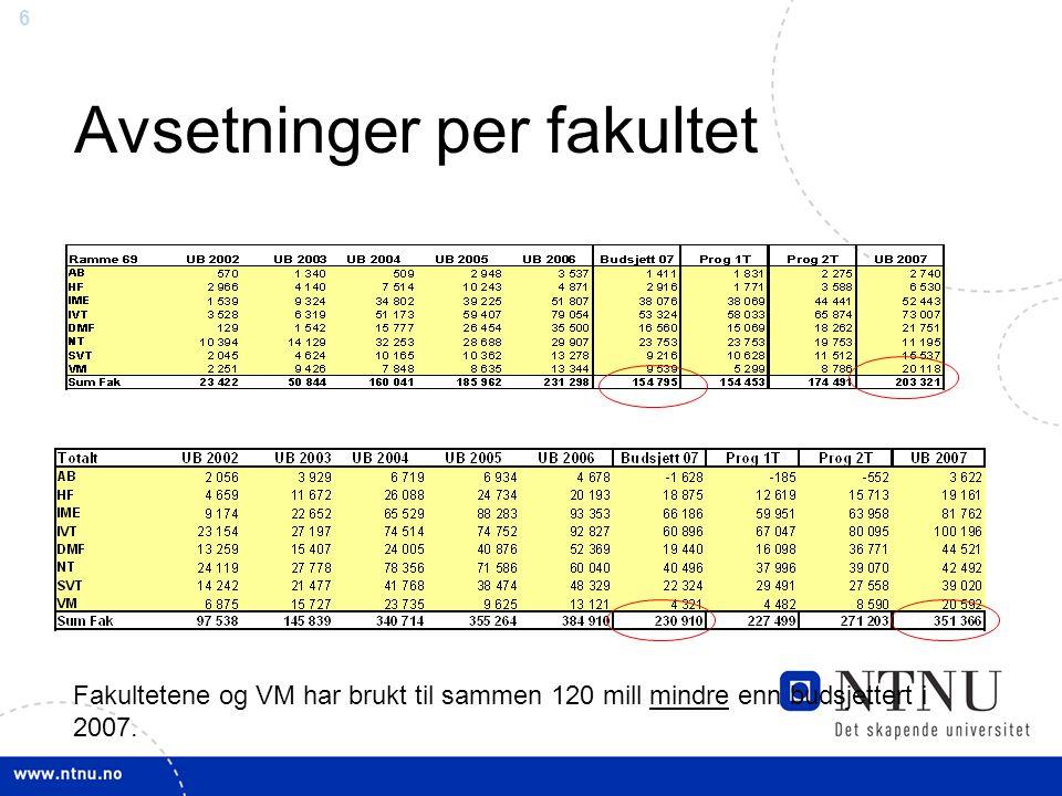 6 Avsetninger per fakultet Fakultetene og VM har brukt til sammen 120 mill mindre enn budsjettert i 2007.