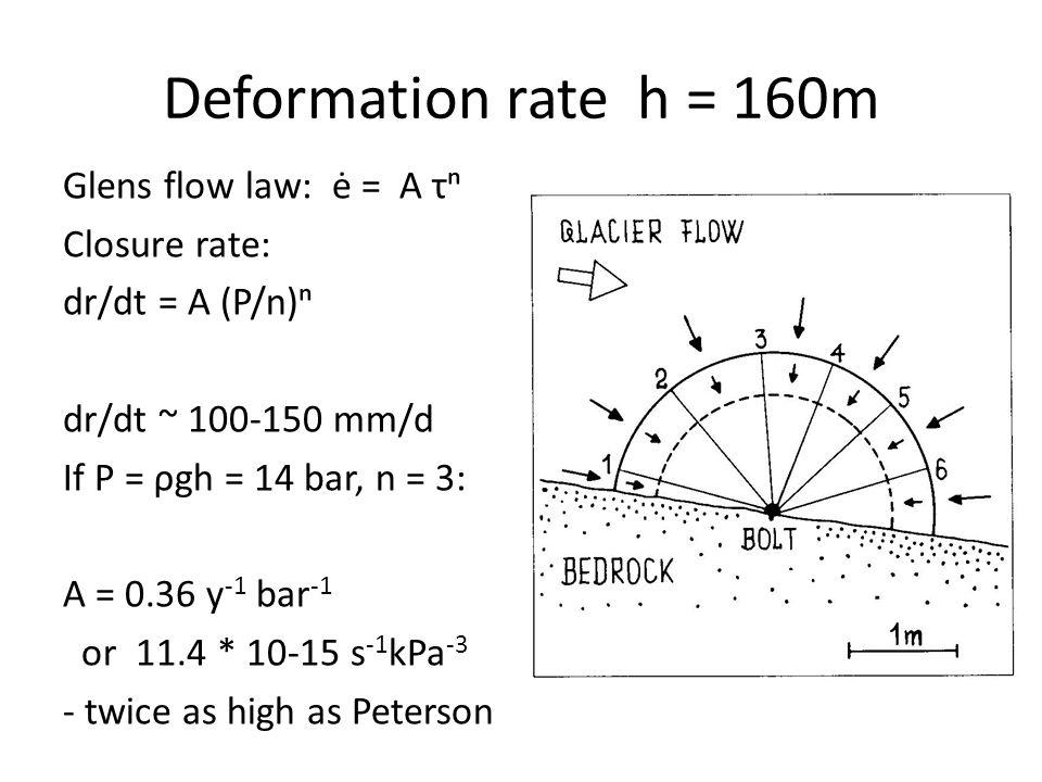 Deformation rate h = 160m Glens flow law: ė = A τⁿ Closure rate: dr/dt = A (P/n)ⁿ dr/dt ~ 100-150 mm/d If P = ρgh = 14 bar, n = 3: A = 0.36 y -1 bar -