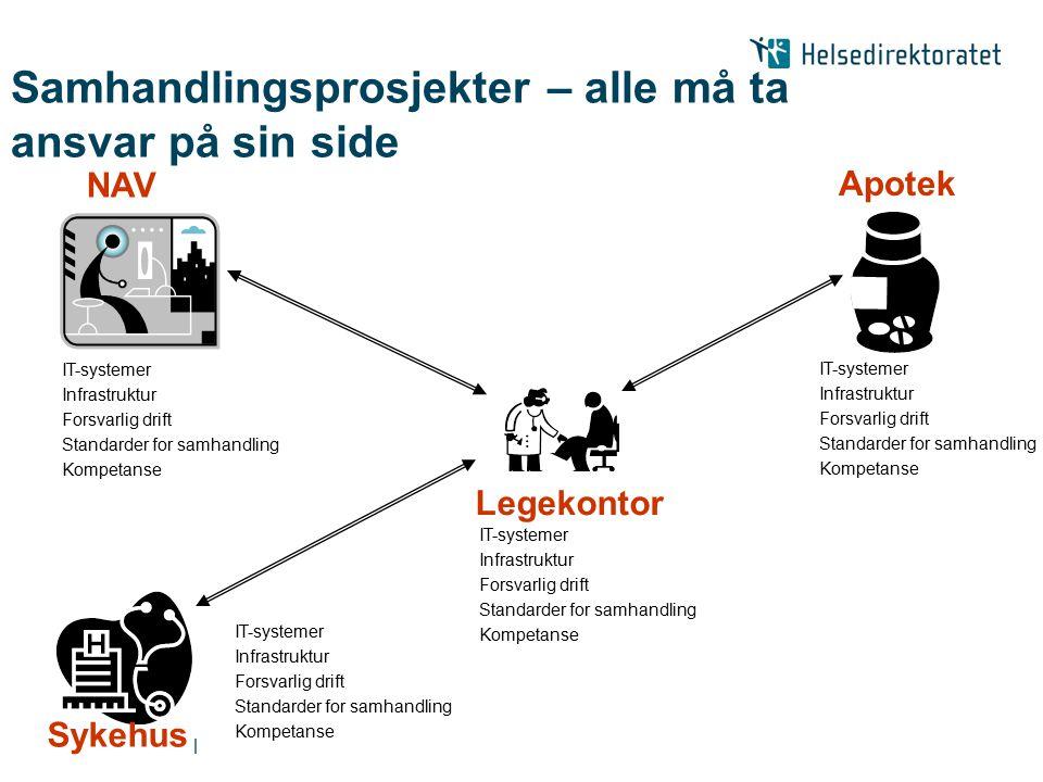 | Samhandlingsprosjekter – alle må ta ansvar på sin side Legekontor Apotek Sykehus NAV IT-systemer Infrastruktur Forsvarlig drift Standarder for samha