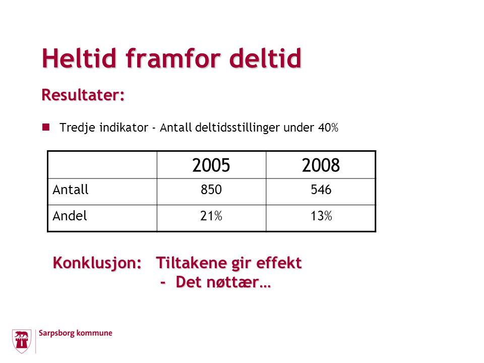 Heltid framfor deltid Resultater: Tredje indikator - Antall deltidsstillinger under 40% 20052008 Antall850546 Andel21%13% Konklusjon: Tiltakene gir effekt - Det nøttær…