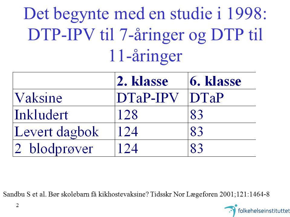 2 Det begynte med en studie i 1998: DTP-IPV til 7-åringer og DTP til 11-åringer Sandbu S et al. Bør skolebarn få kikhostevaksine? Tidsskr Nor Lægefore