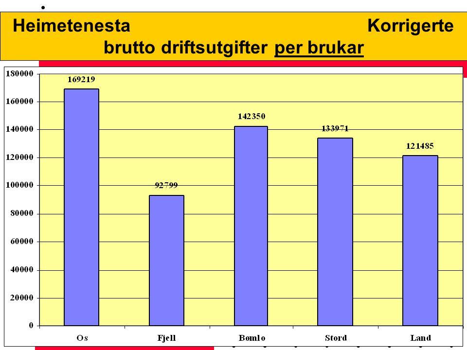 Effektiviseringsnettverk - Oslo 09.12.04 EFFEKTIVITETSNETTVERK 1 - Deltakarar: Time, Klepp, Gjesdal, Hå, Strand, Fjell (nettverk 1 vest)- 2001/2002 Føremål: –systematisere nøkkeltal frå kostra –vurdere resultat - sjå tilhøve mellom oppnådd resultat og ressursinnsats –samanlikne med andre kommunar –samanlikne med seg sjølv over tid –brukarundersøking - viktig informasjon til forbetring og vidareutvikling 2 - Deltakarar: Os, Bømlo, Stord, Fjell - 2004 Føremål: –Vidareføre nettverk med kommunar som er naturleg å samanlikne seg med