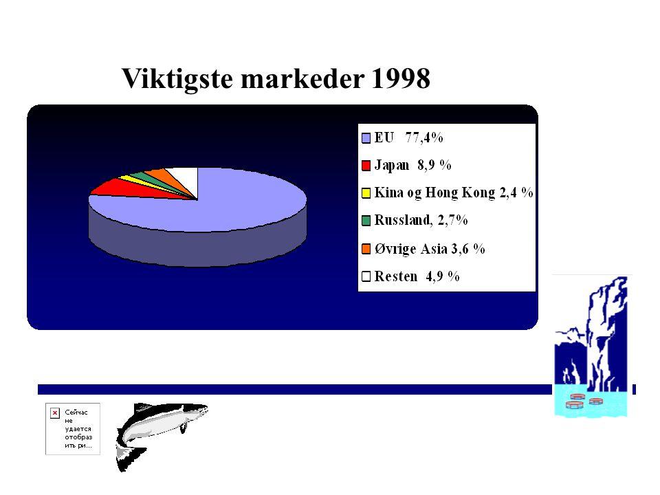 Aqua Farms Viktigste markeder 1998