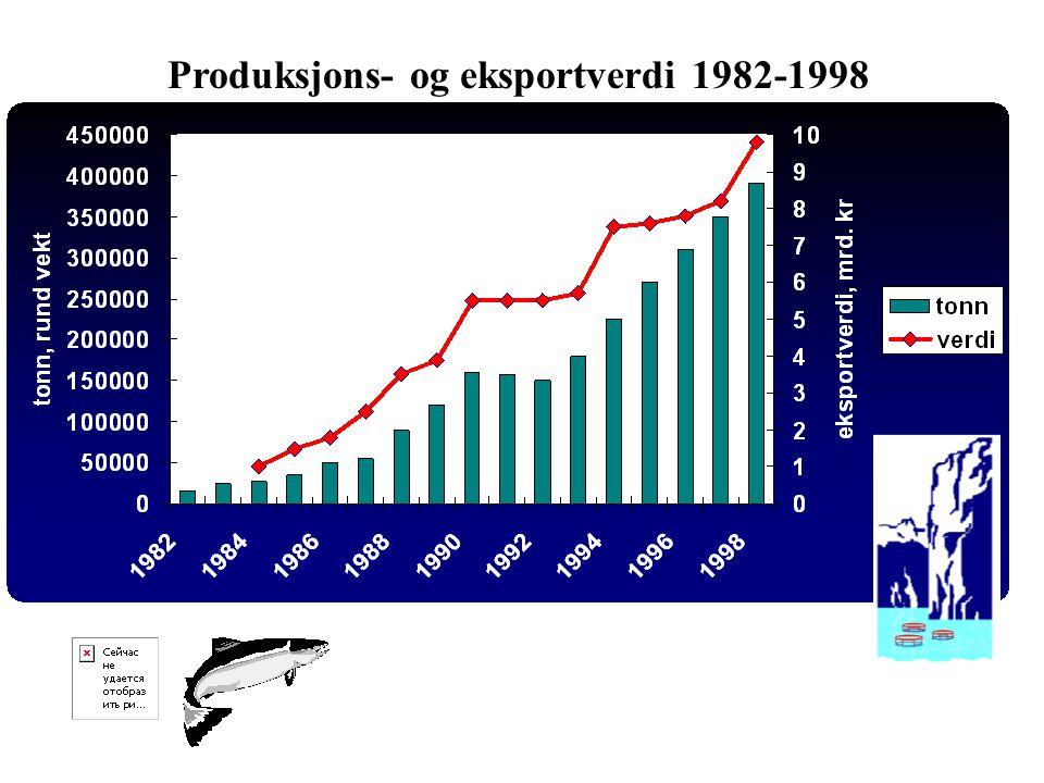 Aqua Farms Produksjons- og eksportverdi 1982-1998