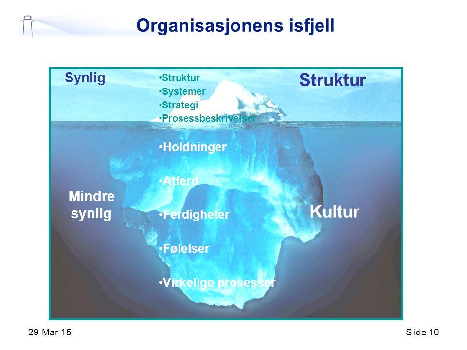 29-Mar-15Slide 10 Struktur Systemer Strategi Prosessbeskrivelser Holdninger Atferd Ferdigheter Følelser Virkelige prosesser Kultur Struktur Synlig Mindre synlig Organisasjonens isfjell