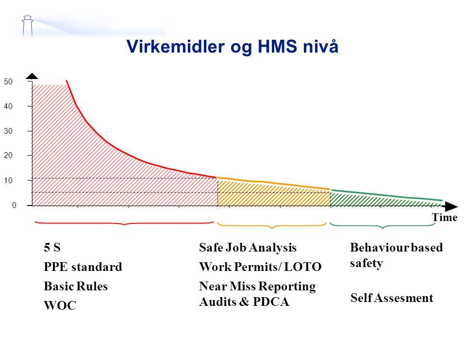 29-Mar-15Slide 4 Teknologi 2000 …Bedriftskultur Systemer Prestasjonsnivå Tid HMS Utviklingsfaser 70 tallet 80-90 tallet