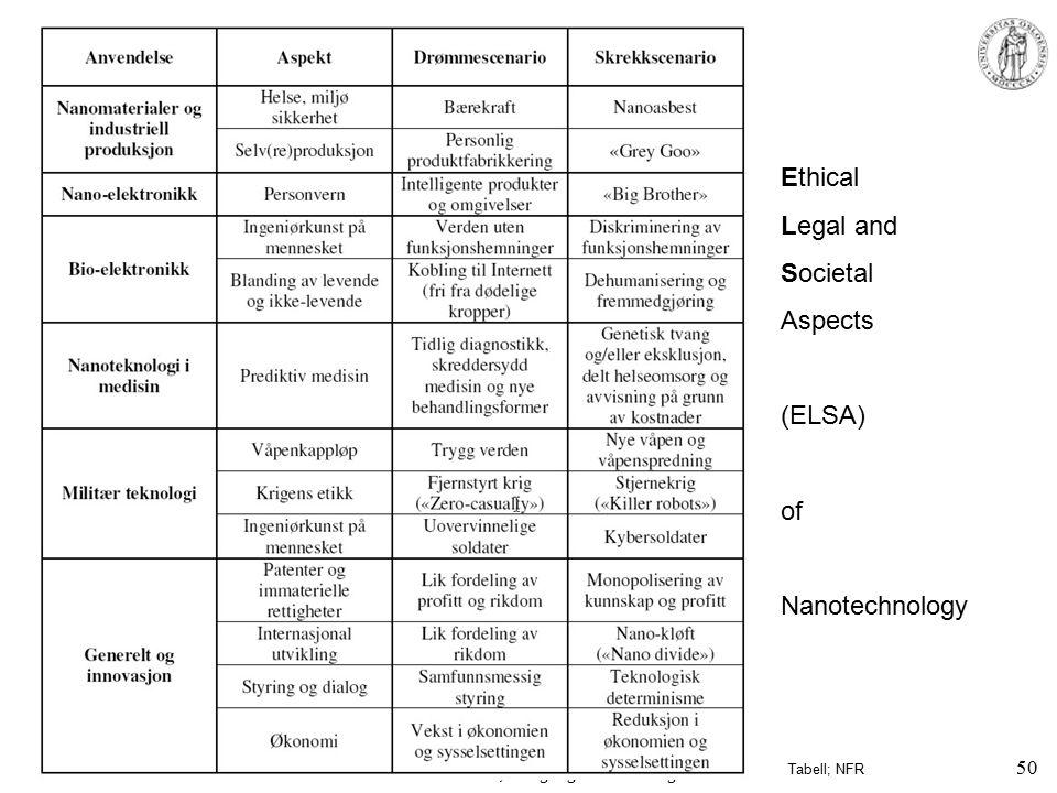 MENA 1000 – Materialer, energi og nanoteknologi Ethical Legal and Societal Aspects (ELSA) of Nanotechnology Tabell; NFR 50