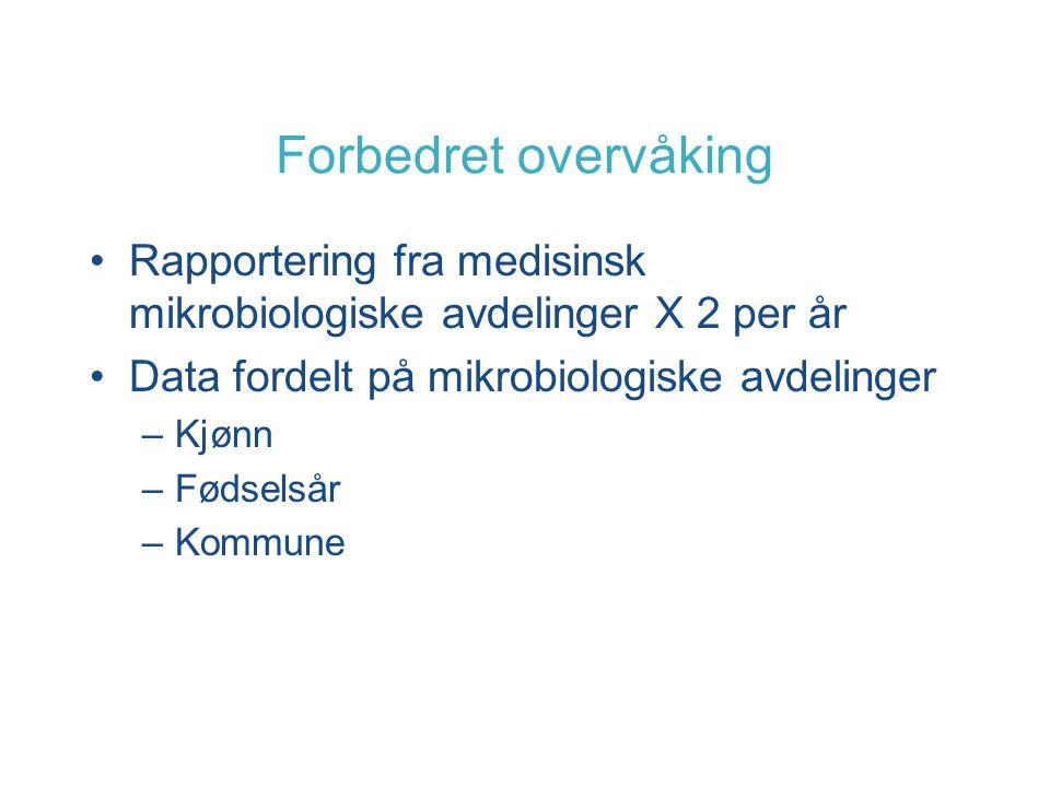 Forbedret overvåking Rapportering fra medisinsk mikrobiologiske avdelinger X 2 per år Data fordelt på mikrobiologiske avdelinger –Kjønn –Fødselsår –Kommune