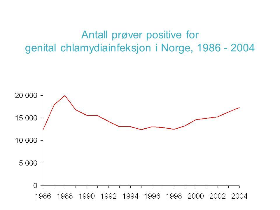 Antall prøver positive for genital chlamydiainfeksjon i Norge, 1986 - 2004