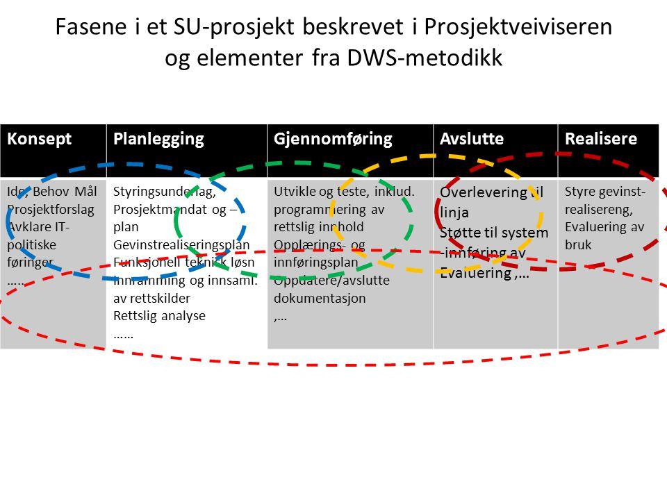 Fasene i et SU-prosjekt beskrevet i Prosjektveiviseren og elementer fra DWS-metodikk KonseptPlanleggingGjennomføringAvslutteRealisere Ide, Behov Mål Prosjektforslag Avklare IT- politiske føringer, …..