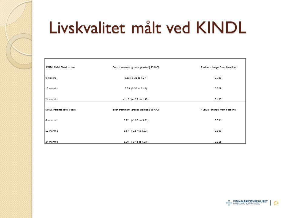Livskvalitet målt ved KINDL KINDL Child Total scoreBoth treatment groups pooled ( 95% CI)P value -change from baseline 6 months0.53 (-3.21 to 4.27 )0.