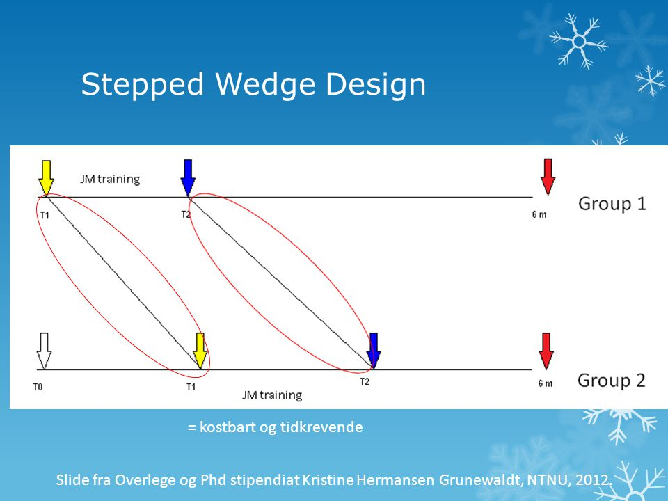 Stepped Wedge Design Slide fra Overlege og Phd stipendiat Kristine Hermansen Grunewaldt, NTNU, 2012. = kostbart og tidkrevende