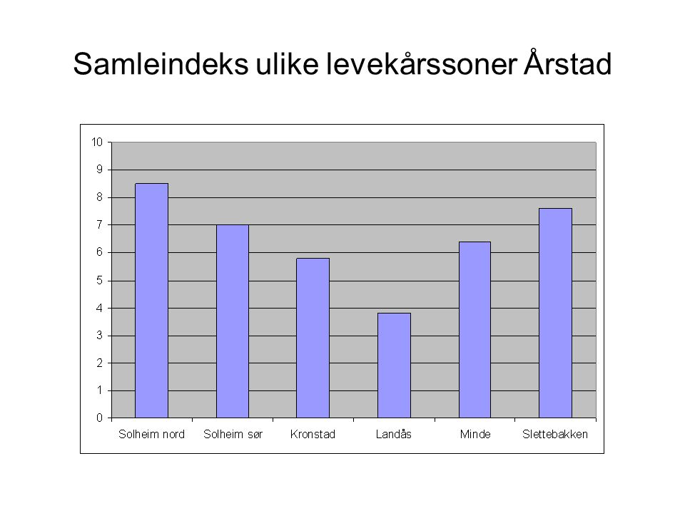Samleindeks ulike levekårssoner Årstad