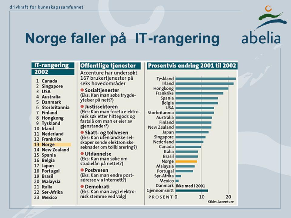 Norge faller på IT-rangering