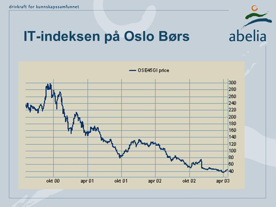 IT-indeksen på Oslo Børs IdagIdag | 1 mnd | 3 mnd | 6 mnd | 1 år | 2 år | 3 år1 mnd3 mnd6 mnd1 år2 år3 år