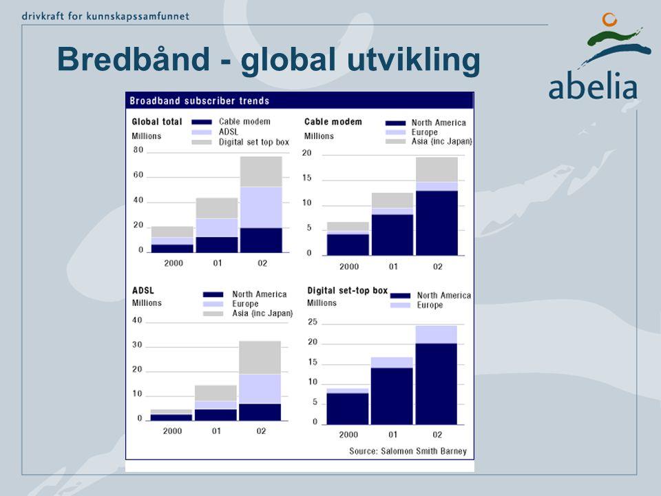 Bredbånd - global utvikling