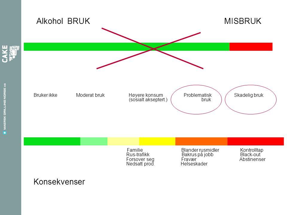 Alkohol BRUK MISBRUK Bruker ikke Moderat bruk Høyere konsum Problematisk Skadelig bruk (sosialt akseptert.) bruk Familie Blander rusmidler Kontrolltap