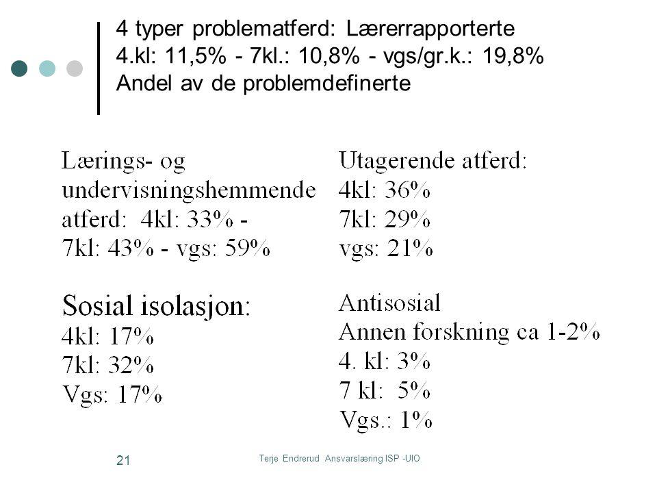 Terje Endrerud Ansvarslæring ISP -UIO 21 4 typer problematferd: Lærerrapporterte 4.kl: 11,5% - 7kl.: 10,8% - vgs/gr.k.: 19,8% Andel av de problemdefin
