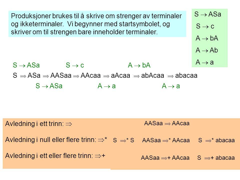 Grammatikk definerer språk Hvis G er en grammatikk med terminaler T og startsymbol S, da er L(G) språket {w  T* | S  + w}