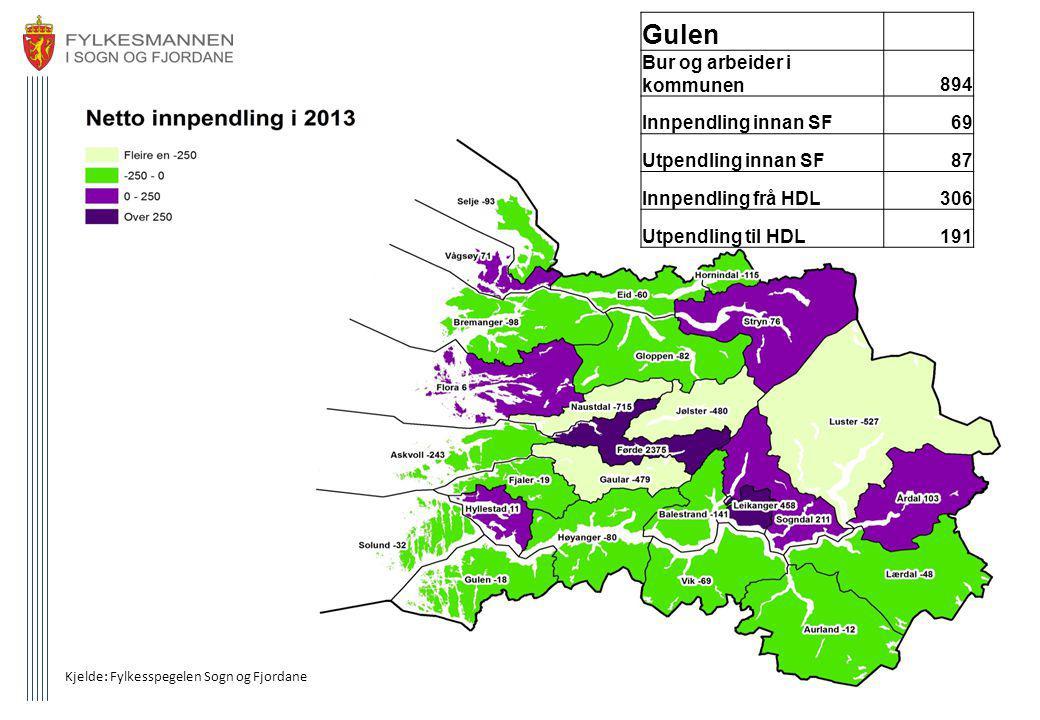 Gulen – pendling (frå Fylkesspegelen) Bustadkommune til dei som arbeidar i Gulen (innpendling) Arbeids- kommuneGulenHyllestAskvFjalerSolundHøyanFørdeBergenMasfjLindåsAustr SUM arb pl.