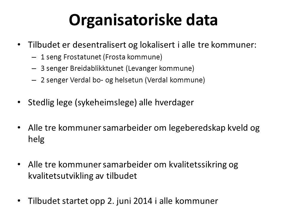 Organisatoriske data Tilbudet er desentralisert og lokalisert i alle tre kommuner: – 1 seng Frostatunet (Frosta kommune) – 3 senger Breidablikktunet (