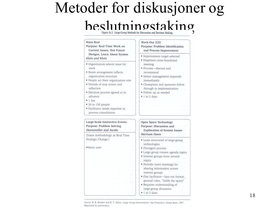 18 Metoder for diskusjoner og beslutningstaking