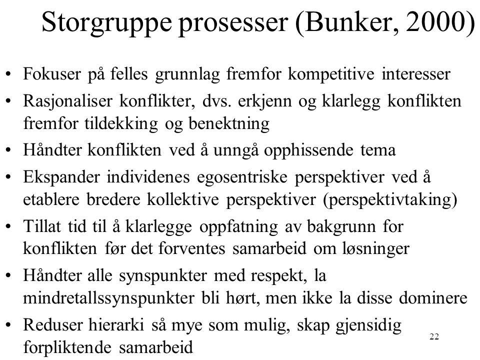 22 Storgruppe prosesser (Bunker, 2000) Fokuser på felles grunnlag fremfor kompetitive interesser Rasjonaliser konflikter, dvs.
