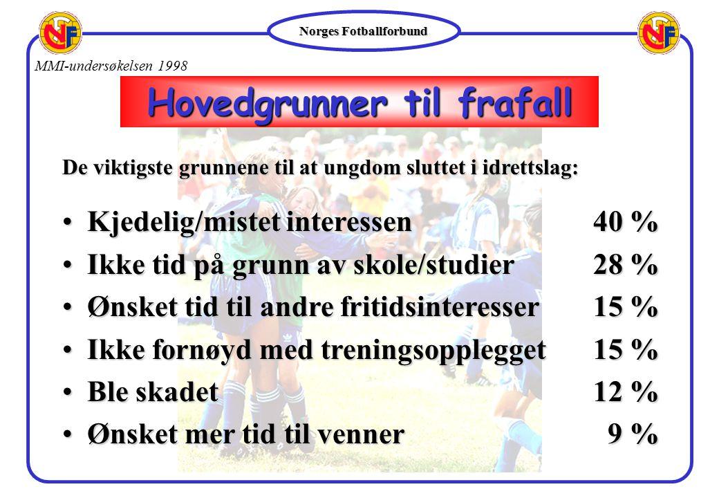 Norges Fotballforbund Kjedelig/mistet interessen40 %Kjedelig/mistet interessen40 % Ikke tid på grunn av skole/studier28 %Ikke tid på grunn av skole/st