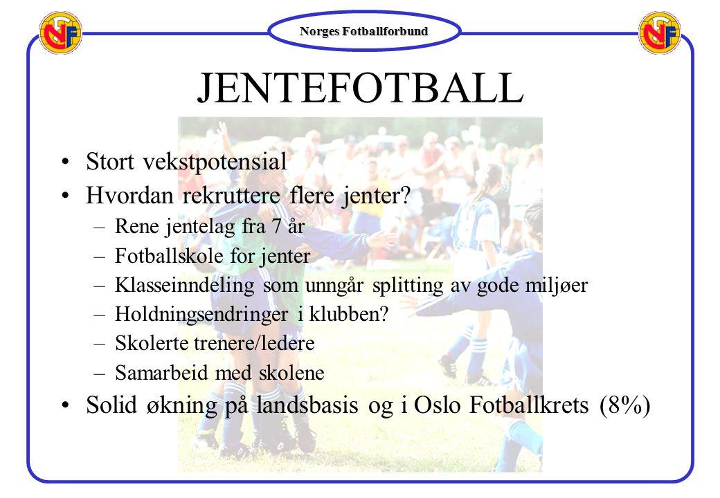 Norges Fotballforbund JENTEFOTBALL Stort vekstpotensial Hvordan rekruttere flere jenter? –Rene jentelag fra 7 år –Fotballskole for jenter –Klasseinnde