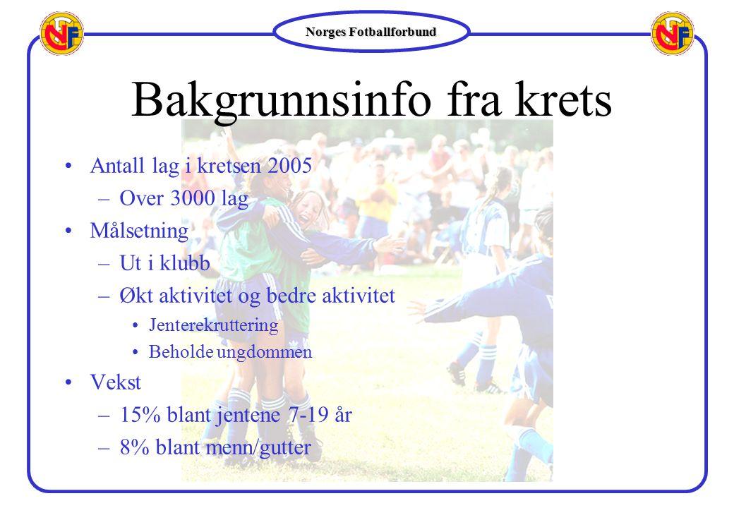 Norges Fotballforbund Satsingsområder 2004 – 2005 Stort fokus på klubben - 3 prioriterte områder: oMer og bedre aktivitet (vekst og kvalitet) oJenterekruttering (6-12 år) oBeholde ungdomdommen (13-19 år)  Differensiering  Medbestemmelse oUtdanning og organisering/struktur oAnlegg oKunstgress, ballbinger og enkle nærmiljøanlegg Fotballkretsene: Legge forholdene best mulig til rette for klubbene Noen linker: www.fotball.no www.fotballutdanning.no www.fotballederen.nowww.fotball.nowww.fotballutdanning.no www.fotballederen.no