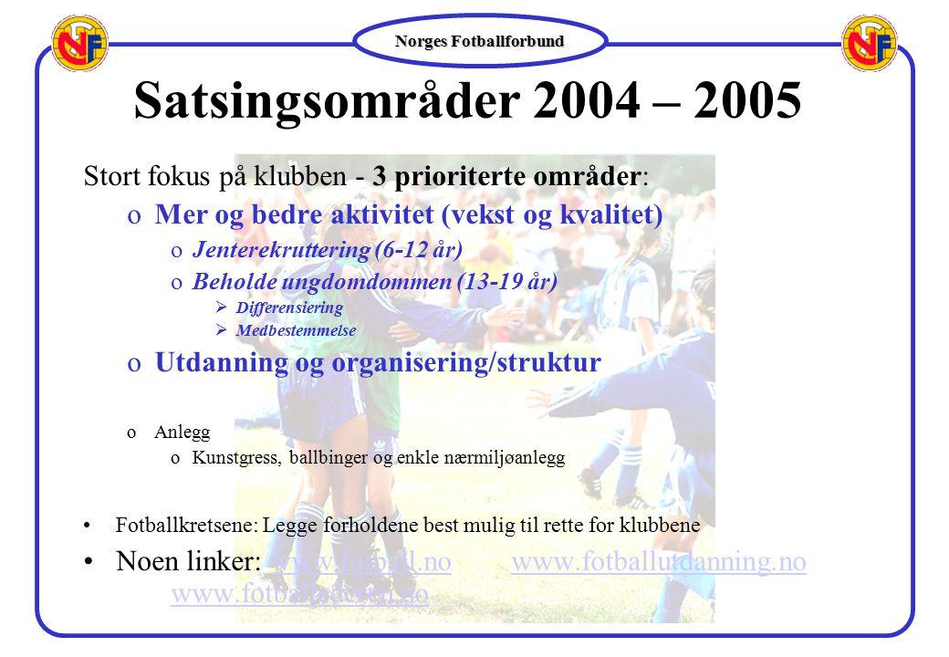 Norges Fotballforbund Satsingsområder 2004 – 2005 Stort fokus på klubben - 3 prioriterte områder: oMer og bedre aktivitet (vekst og kvalitet) oJentere