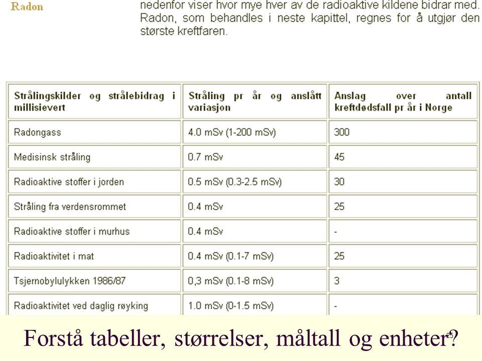 25 Forstå tabeller, størrelser, måltall og enheter