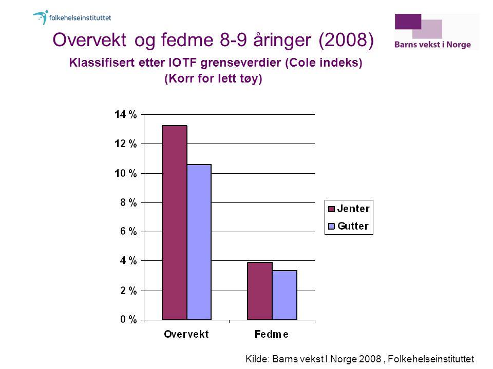 Overvekt og fedme 8-9 åringer (2008) Klassifisert etter IOTF grenseverdier (Cole indeks) (Korr for lett tøy) Kilde: Barns vekst I Norge 2008, Folkehelseinstituttet