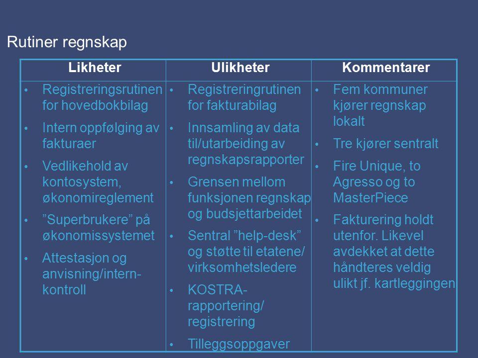 Rutiner regnskap LikheterUlikheterKommentarer Registreringsrutinen for hovedbokbilag Intern oppfølging av fakturaer Vedlikehold av kontosystem, økonomireglement Superbrukere på økonomissystemet Attestasjon og anvisning/intern- kontroll Registreringrutinen for fakturabilag Innsamling av data til/utarbeiding av regnskapsrapporter Grensen mellom funksjonen regnskap og budsjettarbeidet Sentral help-desk og støtte til etatene/ virksomhetsledere KOSTRA- rapportering/ registrering Tilleggsoppgaver Fem kommuner kjører regnskap lokalt Tre kjører sentralt Fire Unique, to Agresso og to MasterPiece Fakturering holdt utenfor.