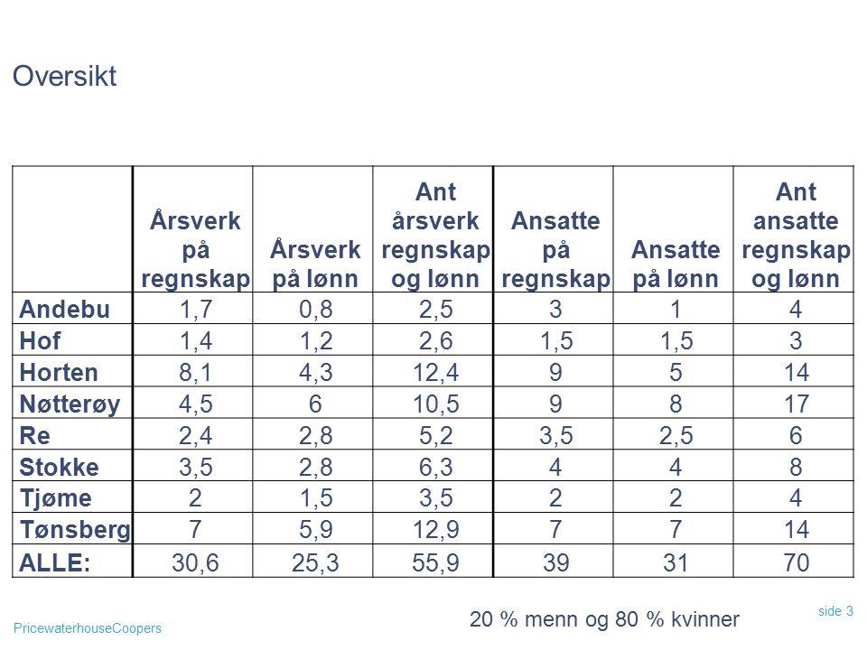 PricewaterhouseCoopers side 3 Oversikt 20 % menn og 80 % kvinner Årsverk på regnskap Årsverk på lønn Ant årsverk regnskap og lønn Ansatte på regnskap