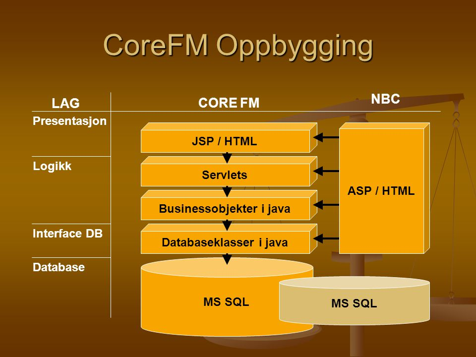 MS SQL Databaseklasser i java Database LAG Interface DB Logikk Businessobjekter i java Servlets JSP / HTML CORE FM NBC MS SQL Presentasjon CoreFM Oppb