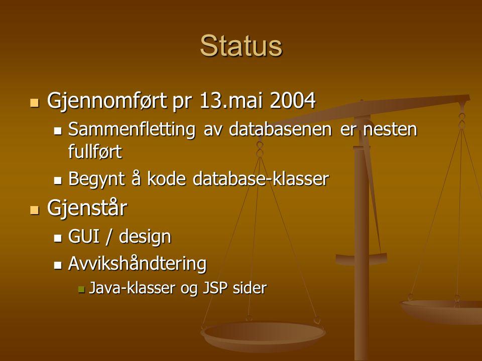 Status Gjennomført pr 13.mai 2004 Gjennomført pr 13.mai 2004 Sammenfletting av databasenen er nesten fullført Sammenfletting av databasenen er nesten fullført Begynt å kode database-klasser Begynt å kode database-klasser Gjenstår Gjenstår GUI / design GUI / design Avvikshåndtering Avvikshåndtering Java-klasser og JSP sider Java-klasser og JSP sider