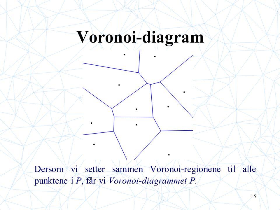 15 Voronoi-diagram Dersom vi setter sammen Voronoi-regionene til alle punktene i P, får vi Voronoi-diagrammet P.