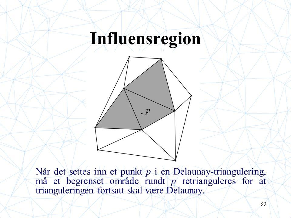 30 Influensregion Når det settes inn et punkt p i en Delaunay-triangulering, må et begrenset område rundt p retrianguleres for at trianguleringen fortsatt skal være Delaunay.