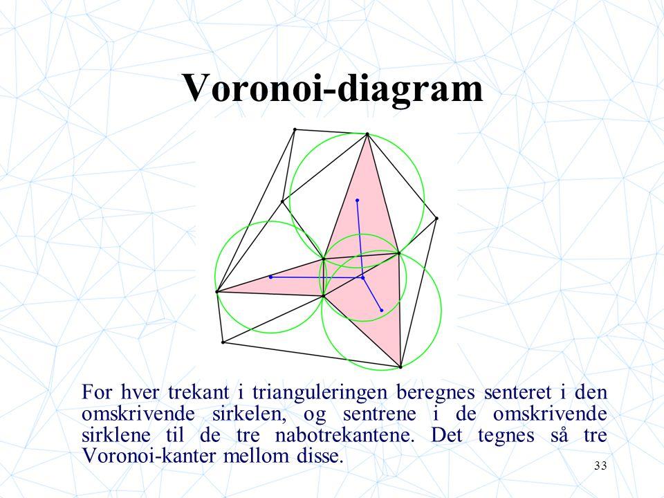 33 Voronoi-diagram For hver trekant i trianguleringen beregnes senteret i den omskrivende sirkelen, og sentrene i de omskrivende sirklene til de tre n